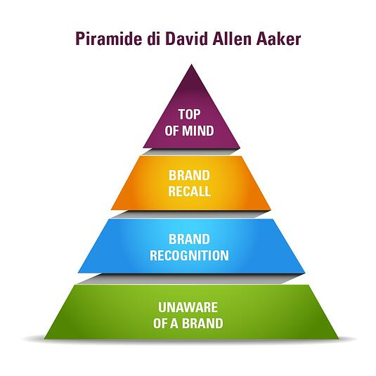 piramide della brand awareness di Aaker