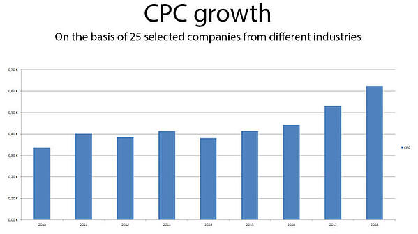 CPC Trend