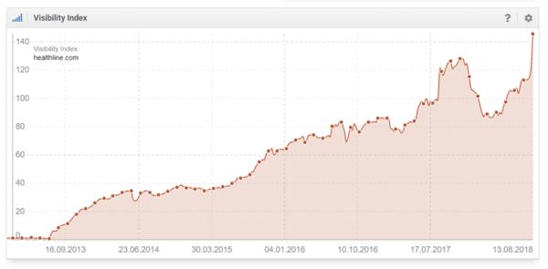 Aggiornamento algoritmo di Google: i siti con l'impatto maggiore