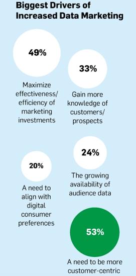 Data Driven Marketing