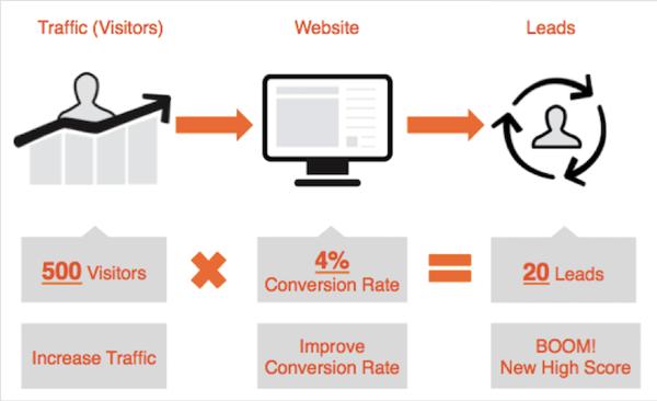 come aumentare le vendite con un sito web