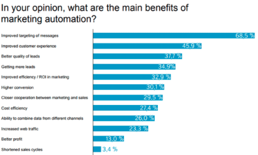 marketing automation, statistiche e vantaggi per il mercato b2b