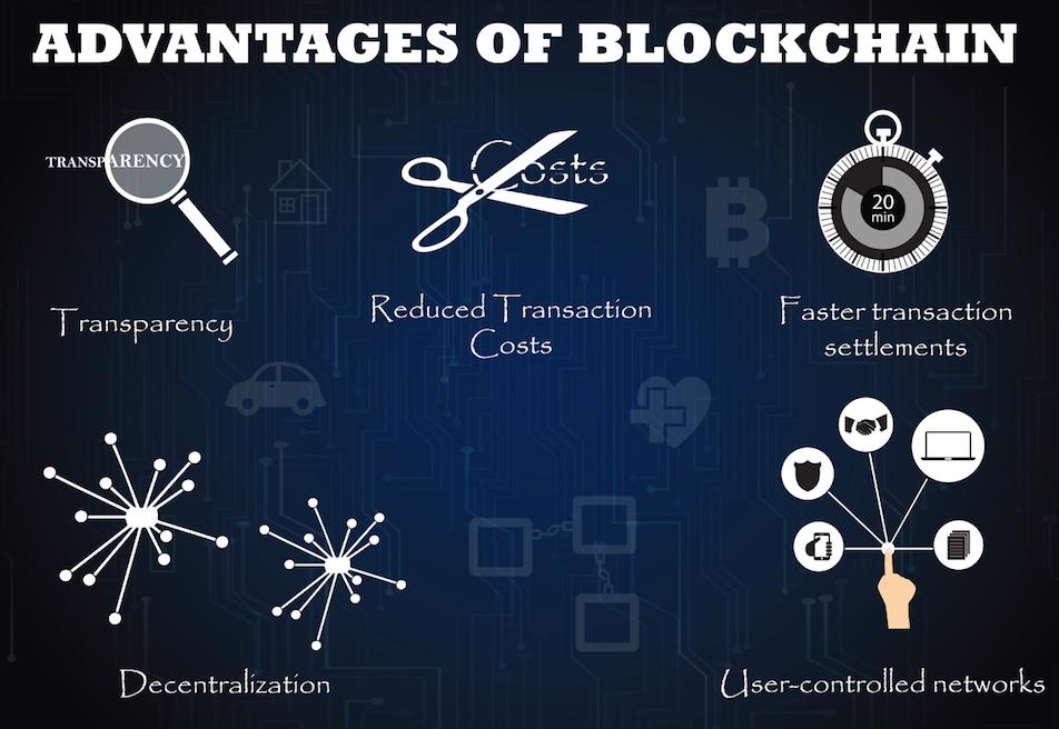 Blockchain per ecommerce: I vantaggi