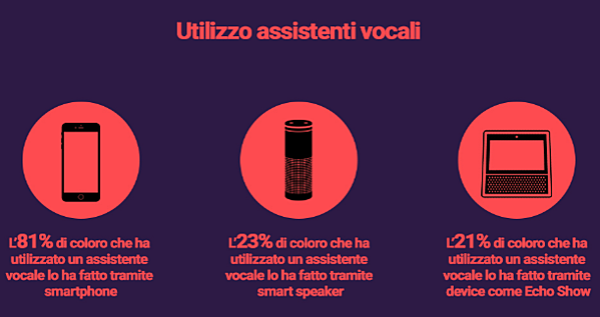 ricerca vocale Google