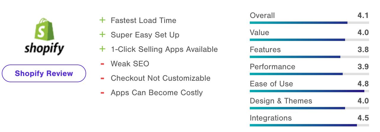 software eCommerce