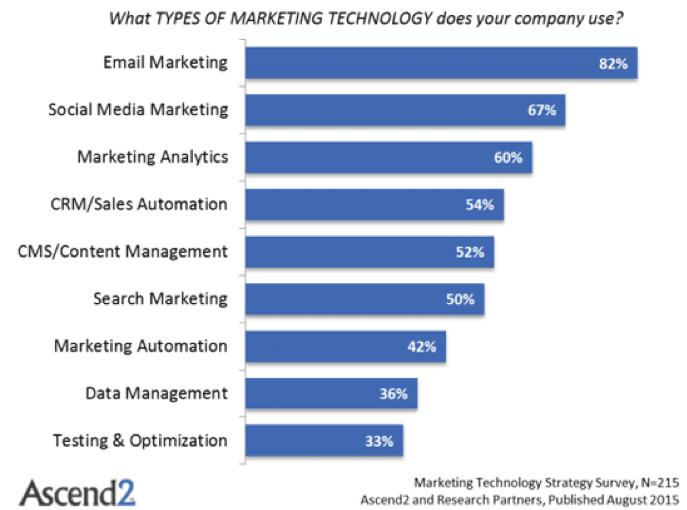marketing automation, statistiche e vantaggi per il mercato b2b