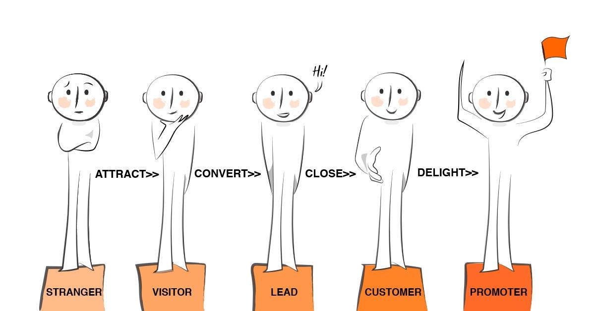 Strategie di vendita: come trasformare  Utenti in Customer