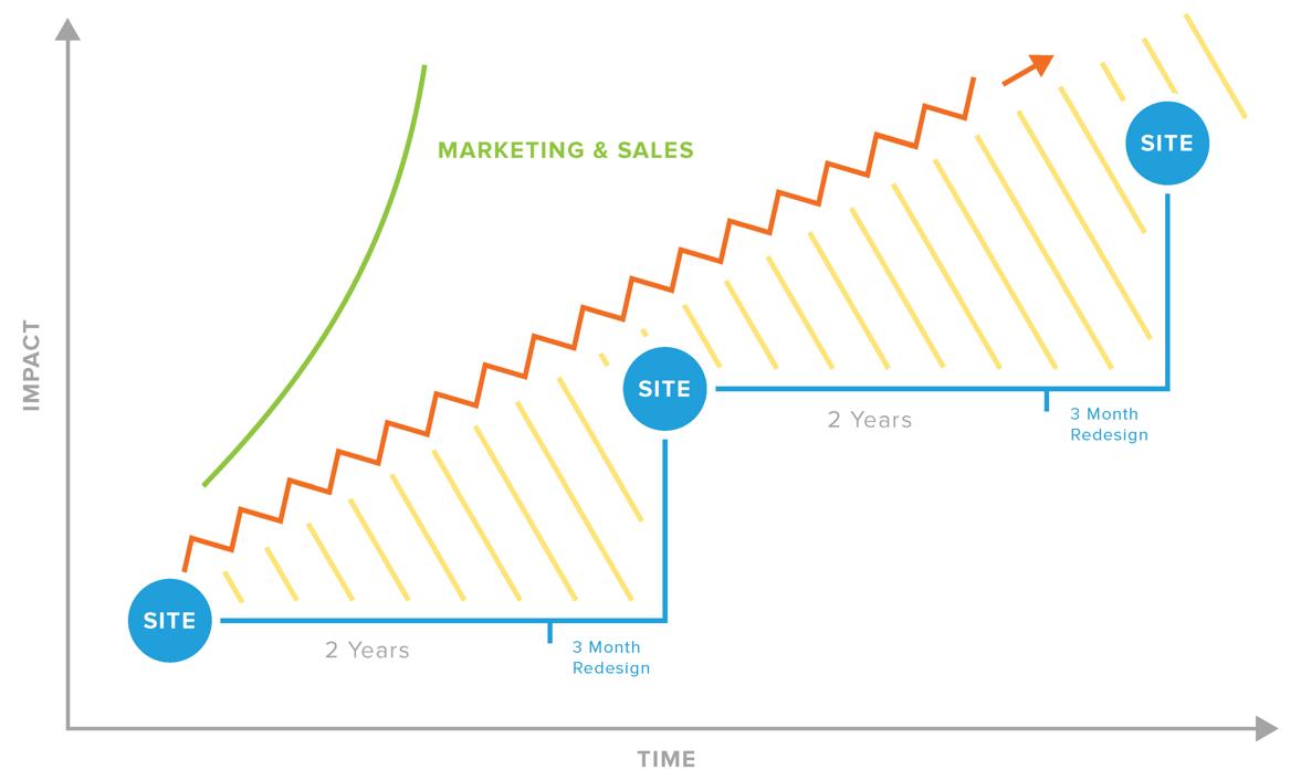 Growth driven design cos'è