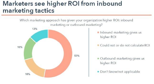Inbound Marketing ROI ed incremento delle vendite