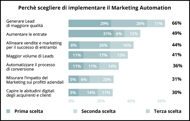 i vantaggi della marketing automation