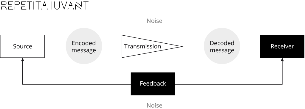 Schema codificazione messaggio - comunicazione integrata