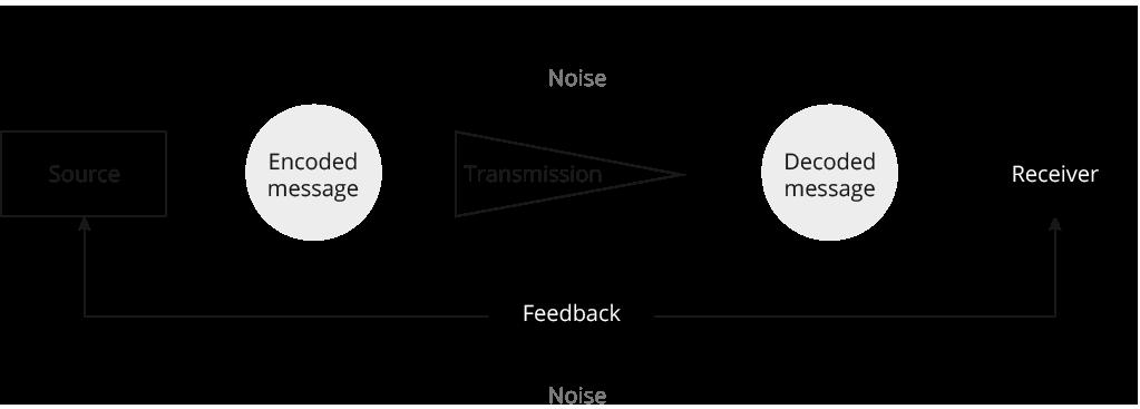 Repetita Iuvant - Comunicazione integrata