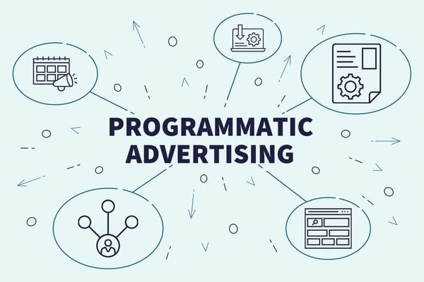 Programmatic Advertising e Google ADS : le differenze