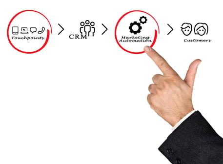 marketing automation e software CRM