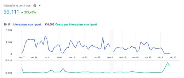 sponsorizzazioni facebook: interazioni ottenute