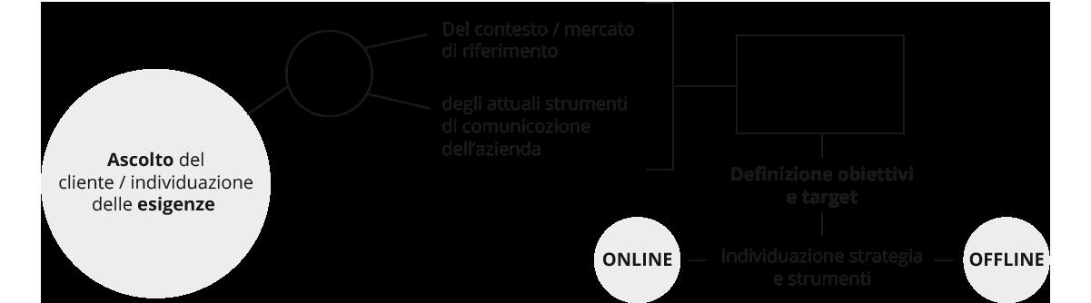 schema  piano di comunicazione integrata